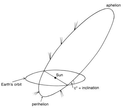 CometDiagram