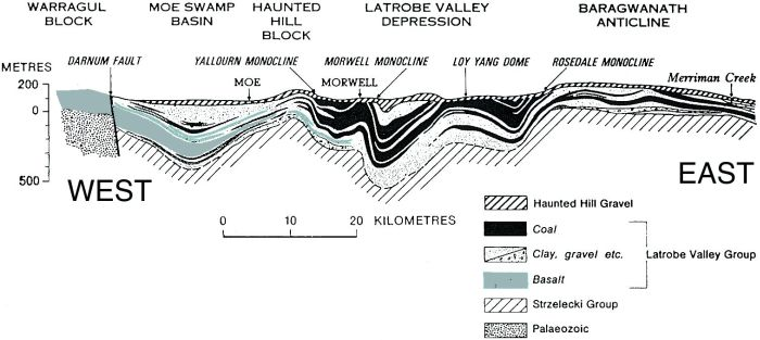 Gippsland Basin, geological cross section