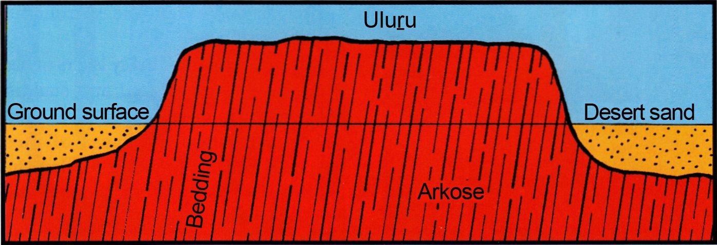 798-uluru-cross-section