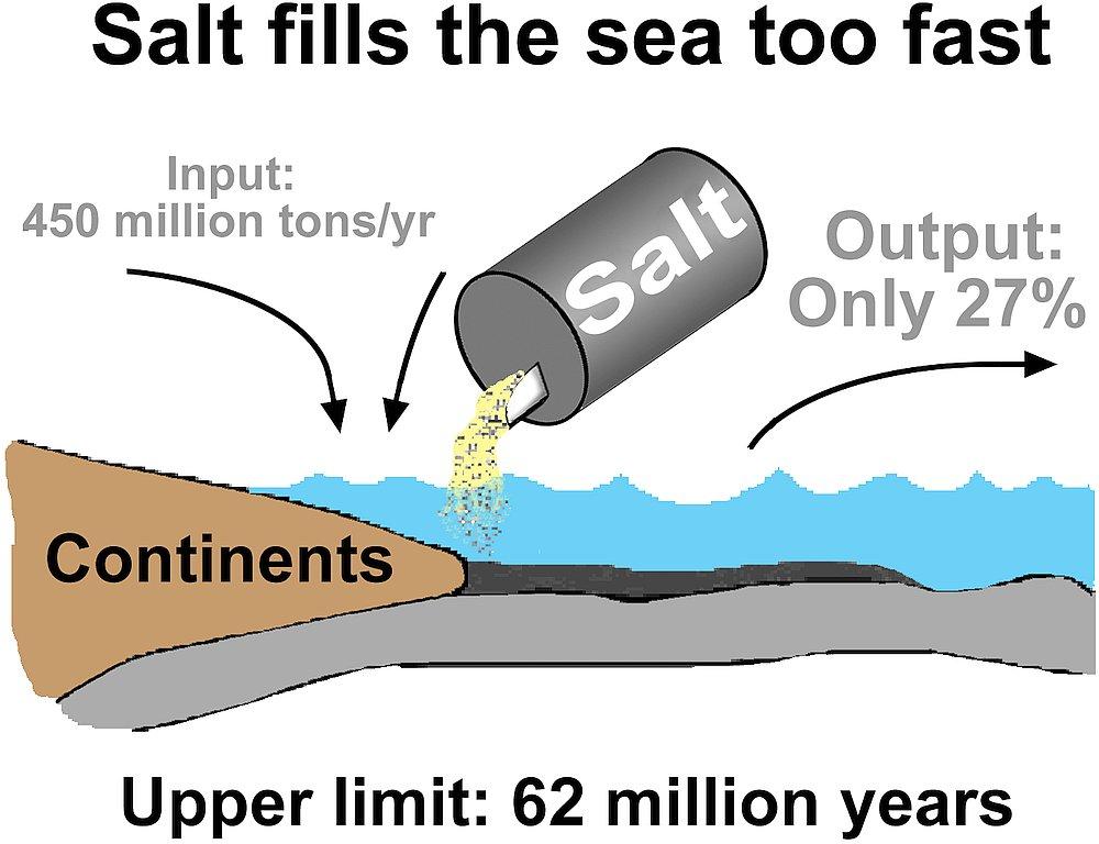 3837-salt
