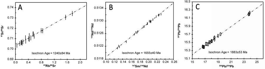 Isochron-plots