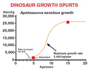 DinosaurGrowthSpurts