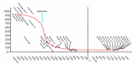 Graph of life-spans from Adam to the present