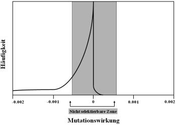 9358-mutationswirkung