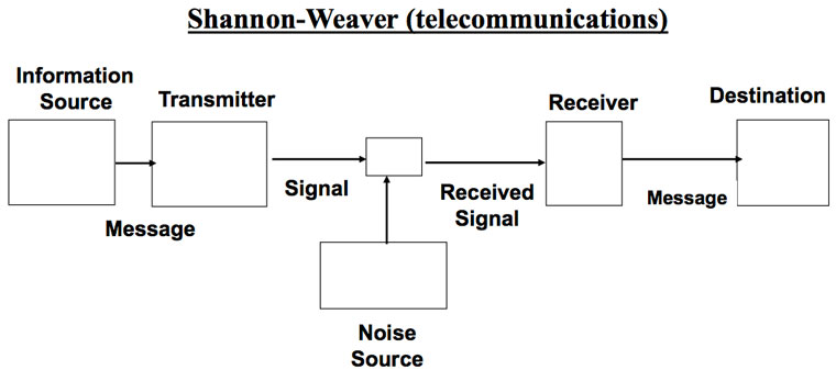 Shannon-schematic-diagram