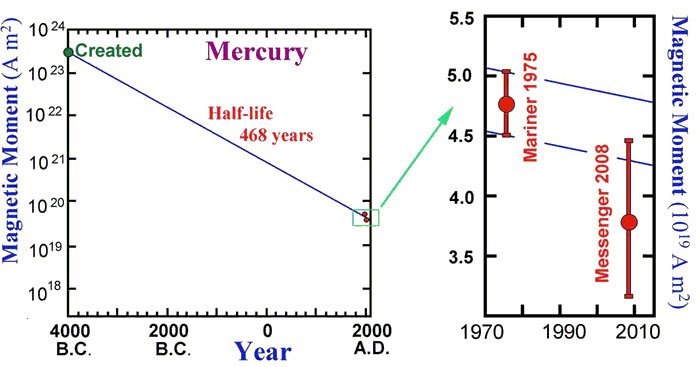 mercury-magnetic-moment