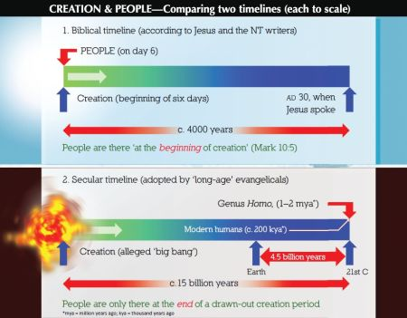 9522-creation-people