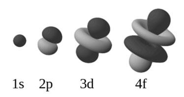 orbital-types