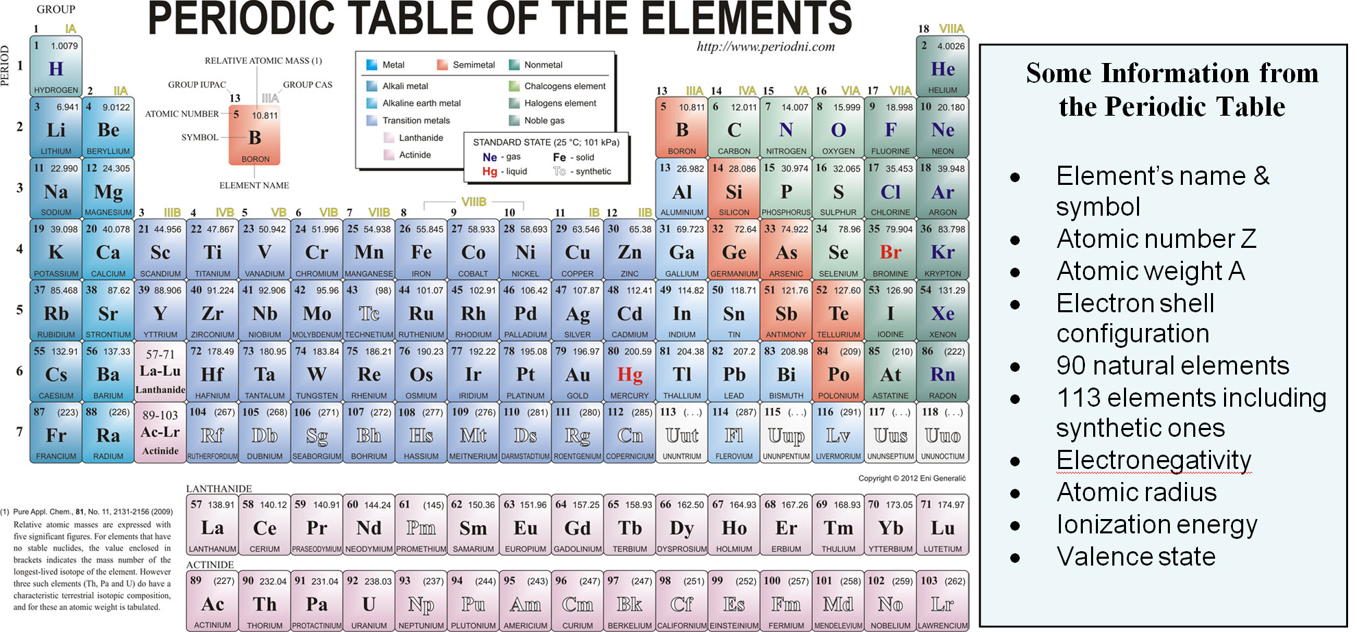 Atoms and gods order creation atomic mass density and melting point periodic table urtaz Image collections