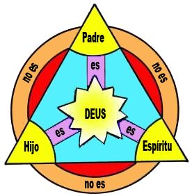 9816-trinity-diagram-spanish