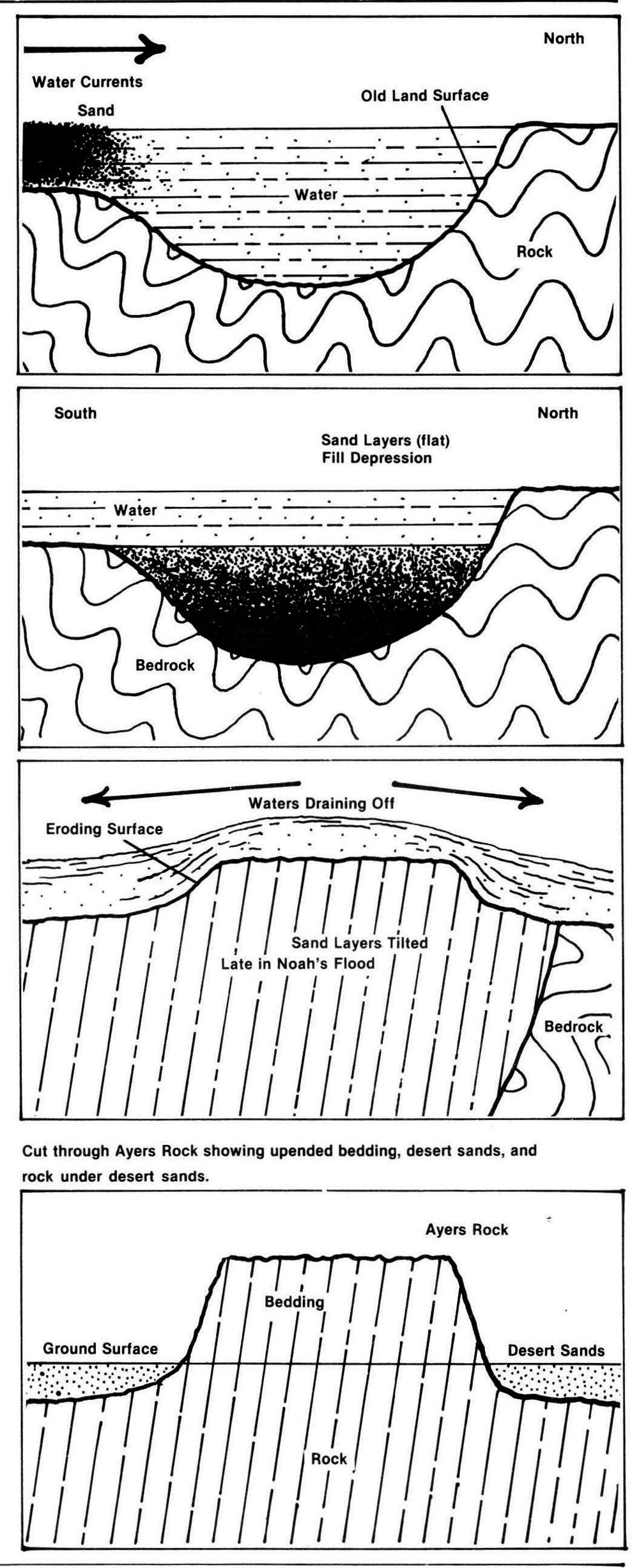 Ayers Rock Geology Ayers-rock