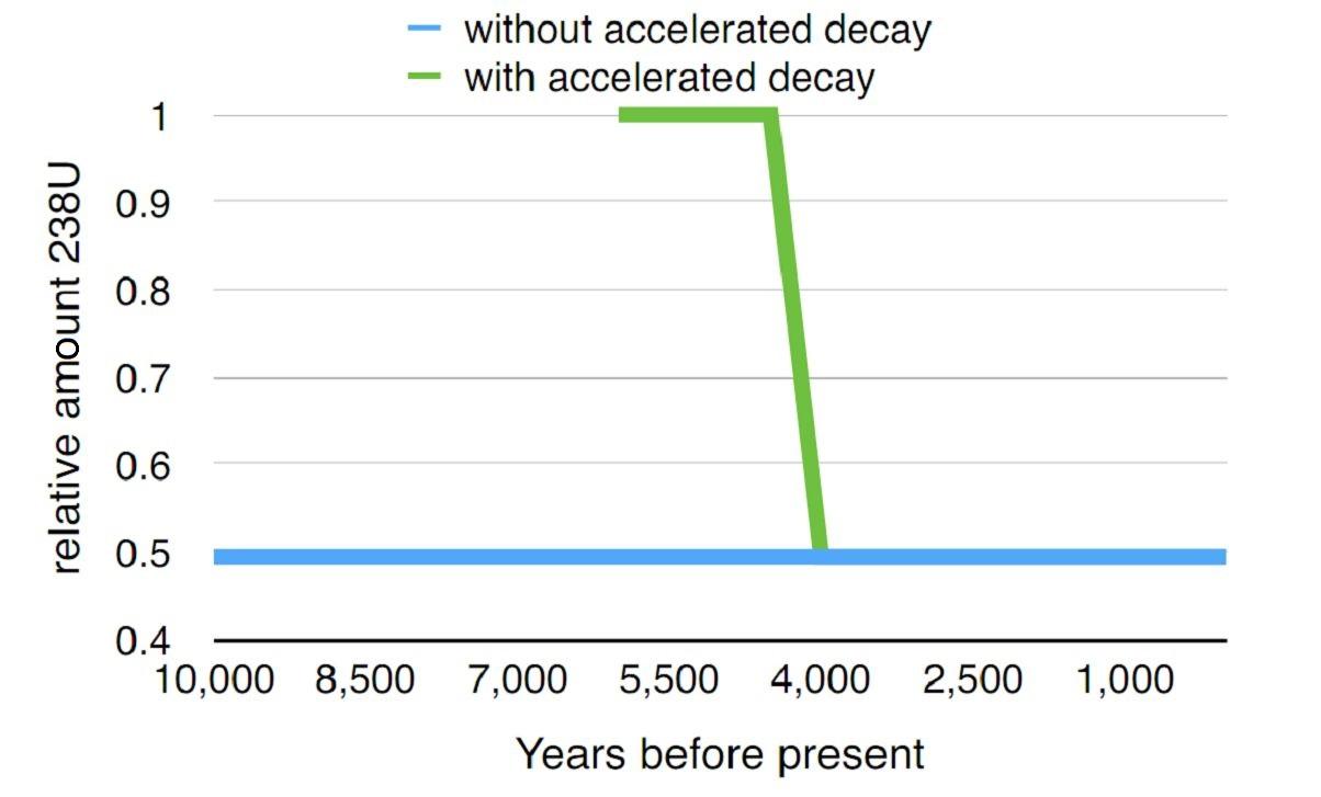 Geochronological dating methods refuted