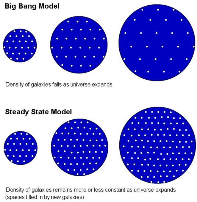 a comparison of the big bang theory and steady state theory Red-shift is used to explain both the steady state and big bang theories of the universe cosmic microwave background radiation is evidence for the big bang theory only this discovery has led to the big bang theory becoming the currently accepted m.