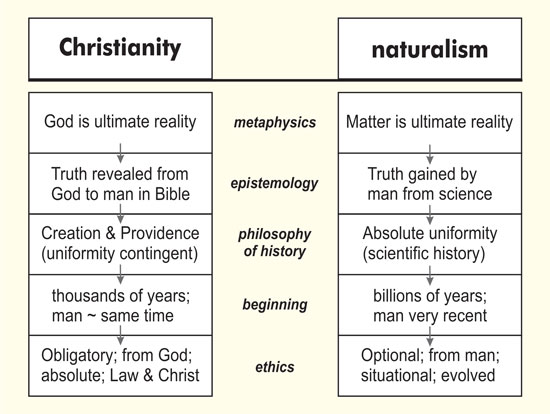 creation vs naturalism The creation research society is a professional organization of trained scientists and interested laypersons who are firmly committed to scientific special creation.
