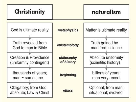 Christianity Vs Naturalism