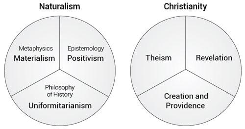 naturalism-Christianity