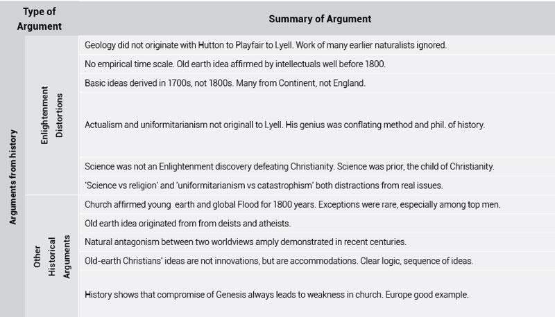 logical-arguments