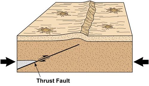 7502thrust-fault