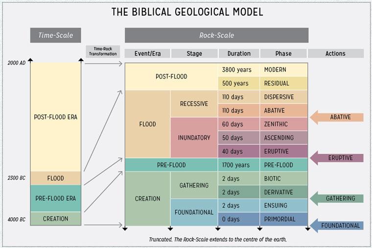 biblical-geological-model