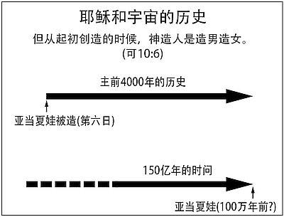 10671-timeline