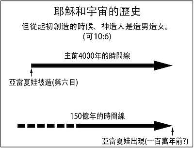 10675-timeline
