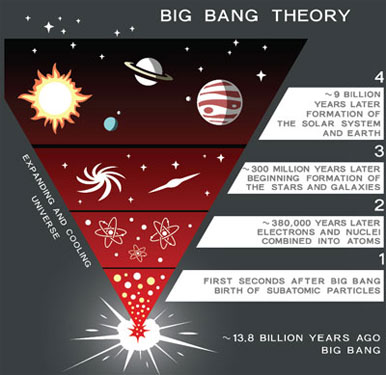 big-bang-theory