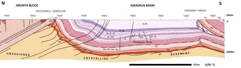 Amadeus-Basin