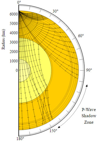 Earthquake-wave-shadow-zone