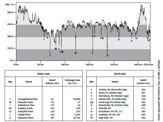LongitudinalCrossSection