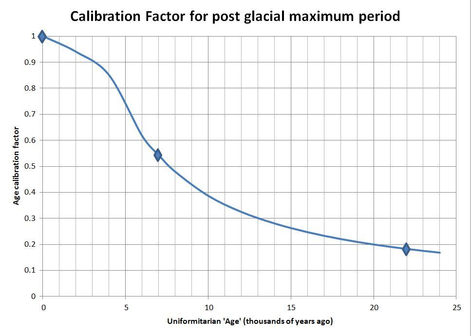 Fig2CalibrationFactors
