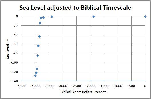 adjusted-sea-level-curve