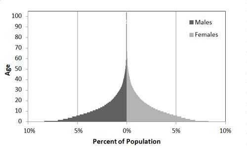 Fig2PopulationStructure