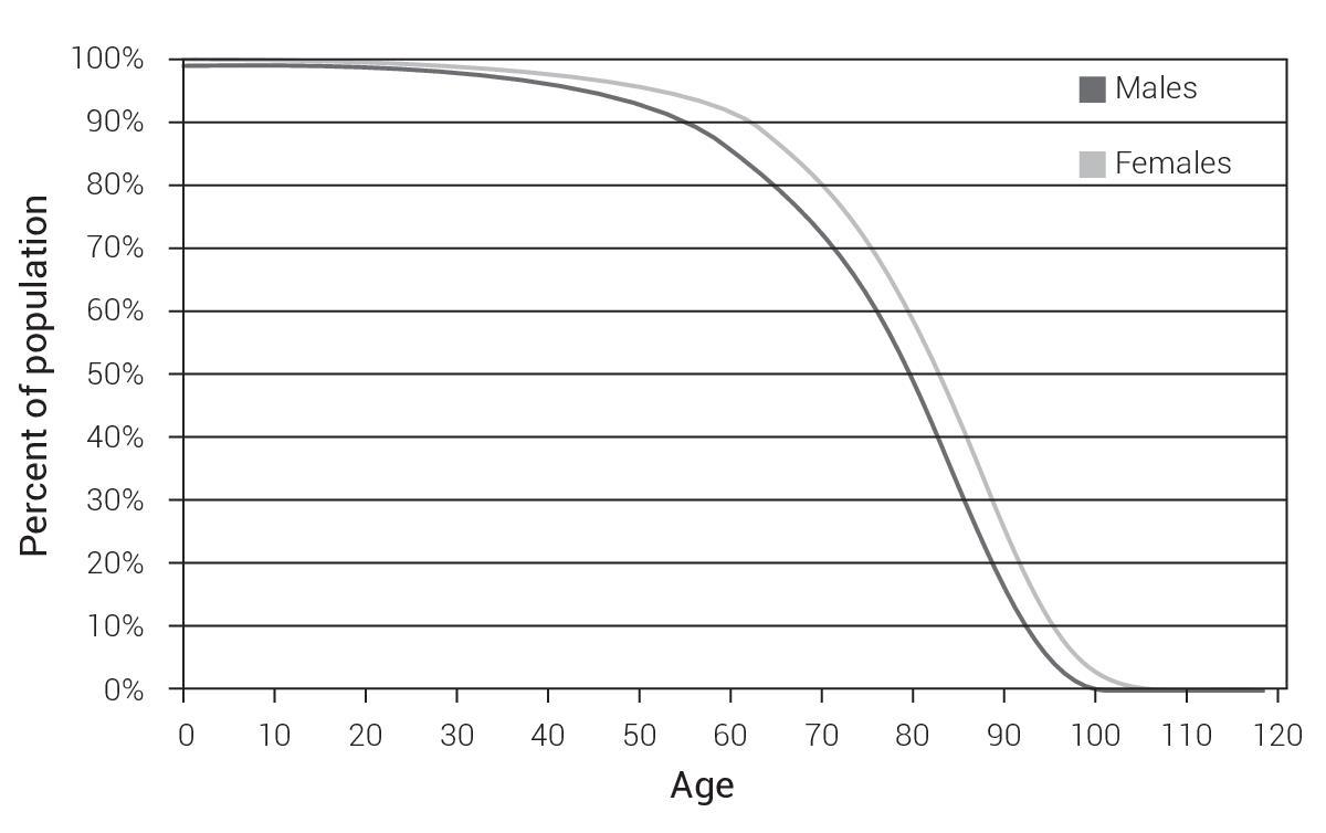 human population articles