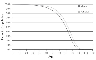 Fig3SurvivorCurve
