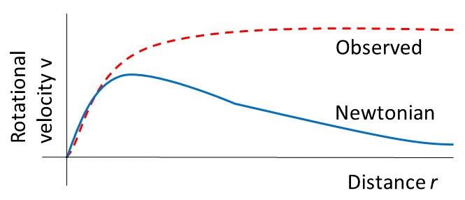 Fig2RotationCurve