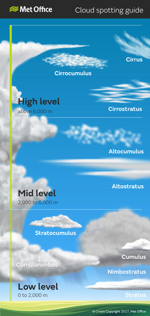 cloud-spotting-guide