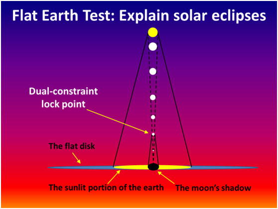 Eclipse flat earth creation figure 2 the flat earth model cannot successfully explain solar eclipses first the sun and moon appear to be the same size to an observer on the earth publicscrutiny Image collections