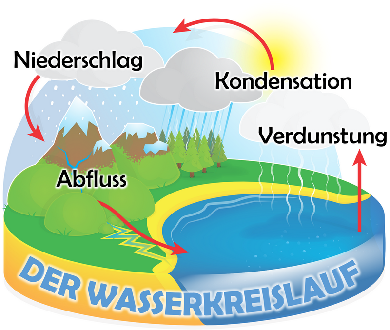 water-cycle