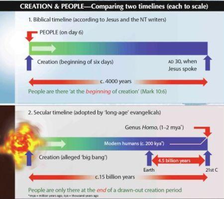 creation-chart