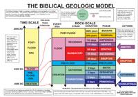 Biblical-geologic-model
