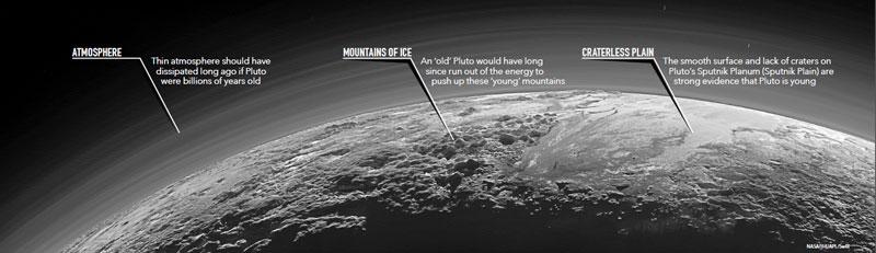 Pluto-atmosphere