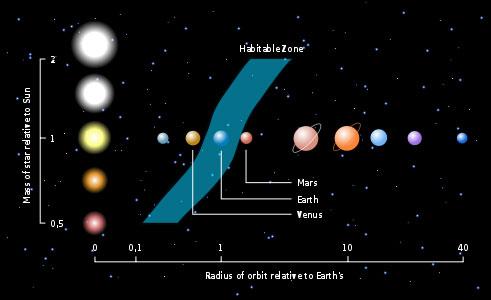 habitable-zone