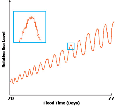sea-level-oscillations