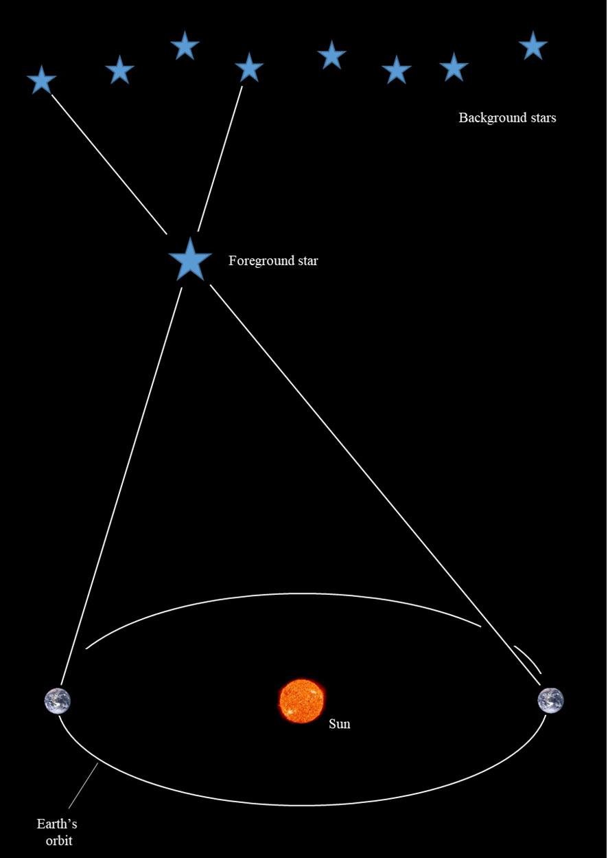 Stellar-parallax-heliocentric-models