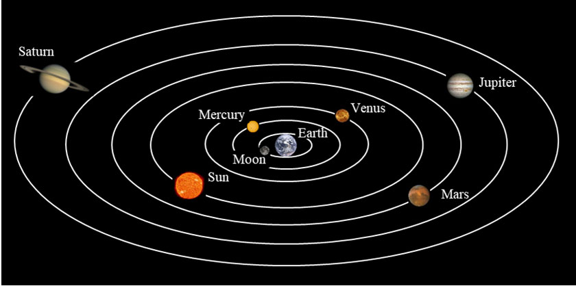 geocentric-Aristotle
