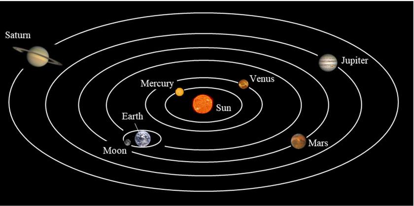 planets-Nicolaus-Copernicus