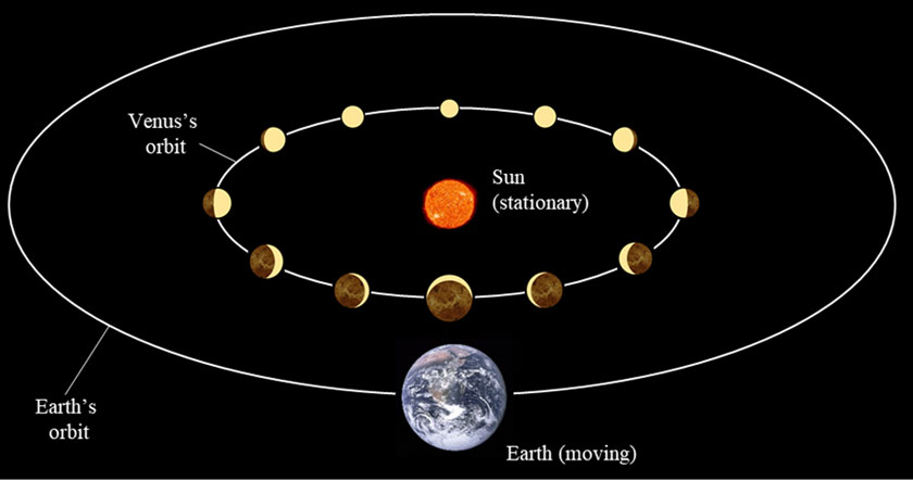 venus-heliocentric-model