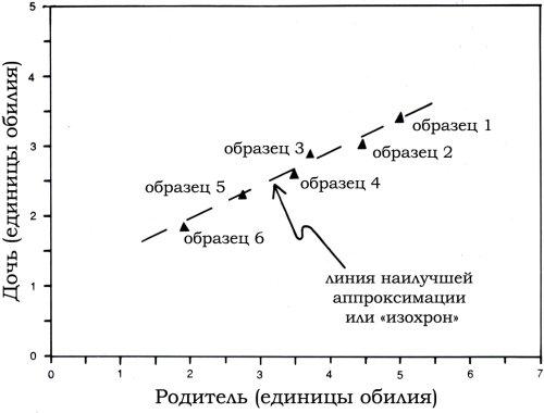 графике