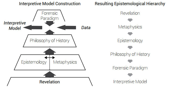 interpretive-forensic-models