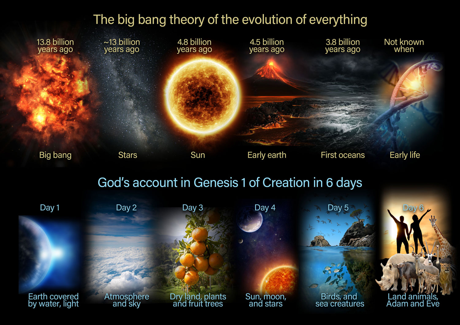 Can Christians add the big bang to the Bible? - creation com